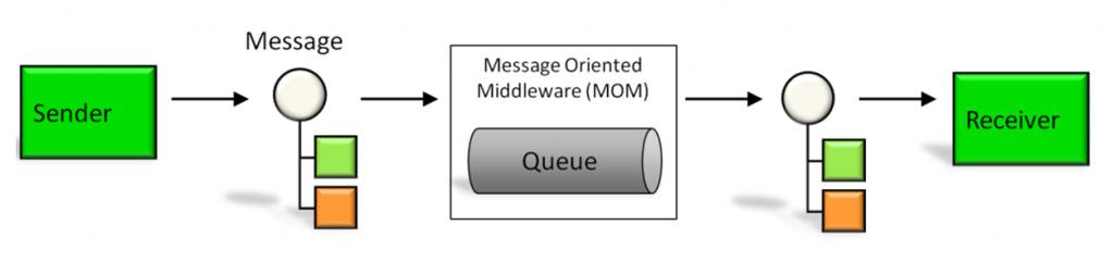 Oracle WebLogic JMS Queues or AWS Cloud Simple Queue Service