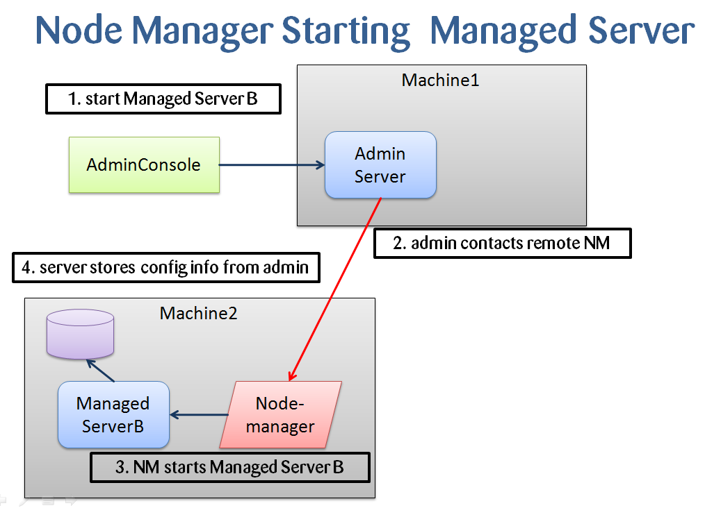 WebLogic 12c: Node Manager Best Practices — munz & more