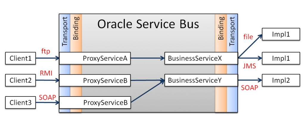 Oracle Service Bus OSB Architecture