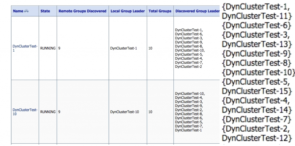 unicast groups dyn cluster
