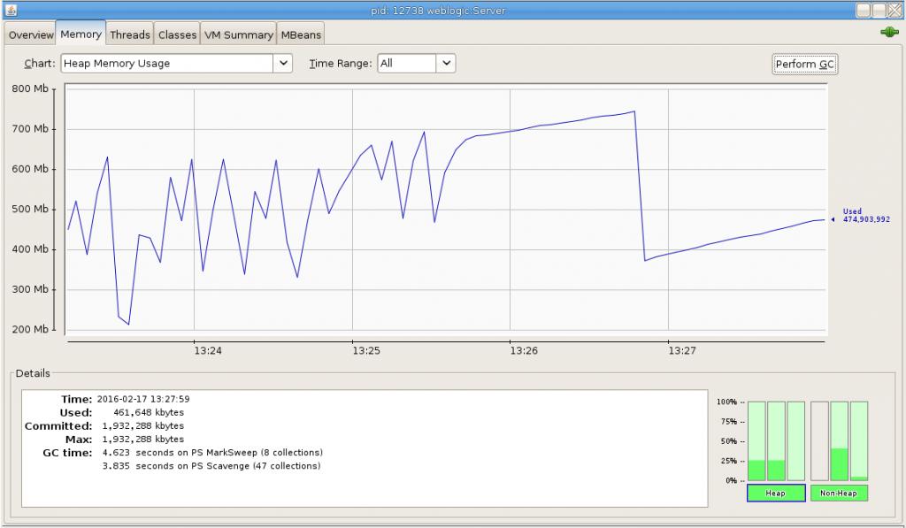 Oracle Service Bus 12 2 1 JVM Settings: PermSize, Heap, Non-Heap