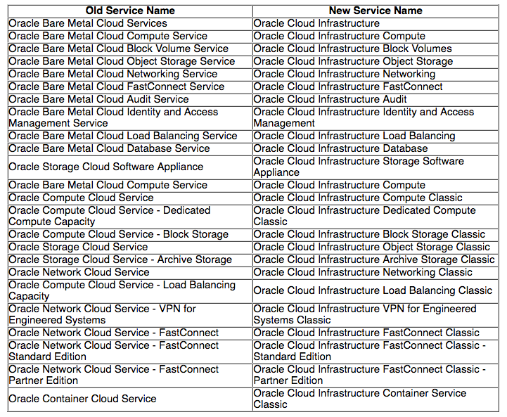 New Names For Oracle Cloud Services (was: Bare Metal) — munz